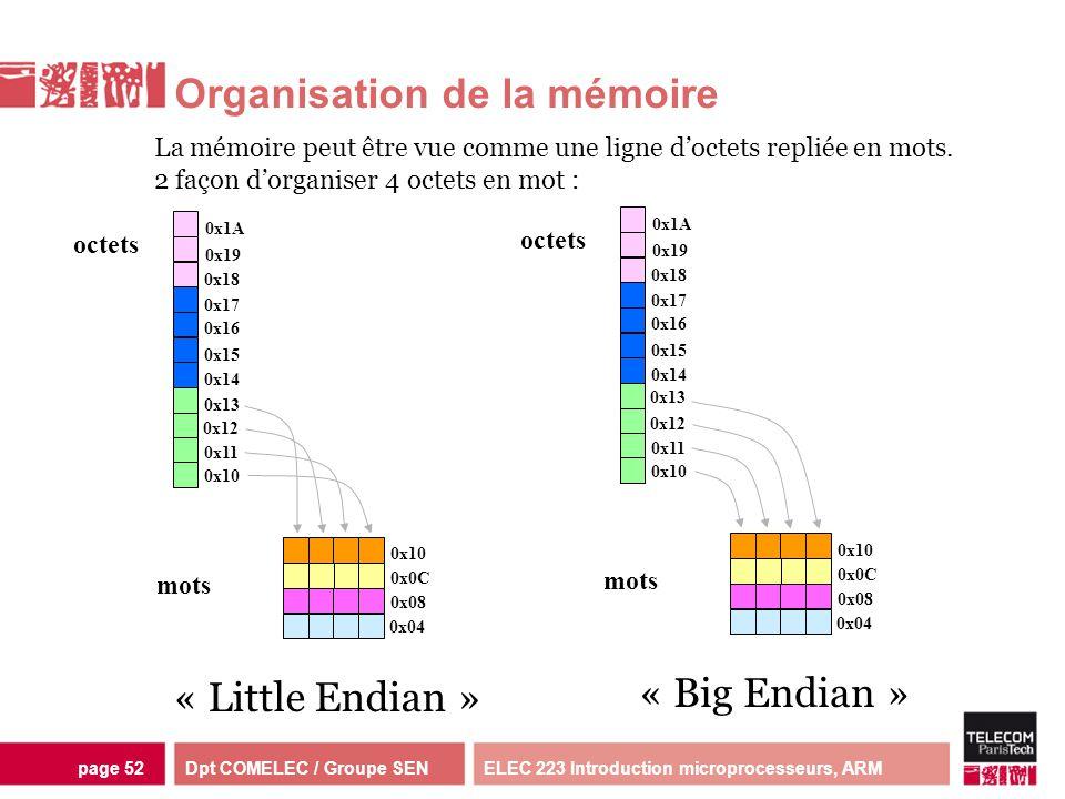 Dpt COMELEC / Groupe SENELEC 223 Introduction microprocesseurs, ARMpage 52 Organisation de la mémoire octets « Little Endian » 0x04 0x08 0x0C 0x10 0x1