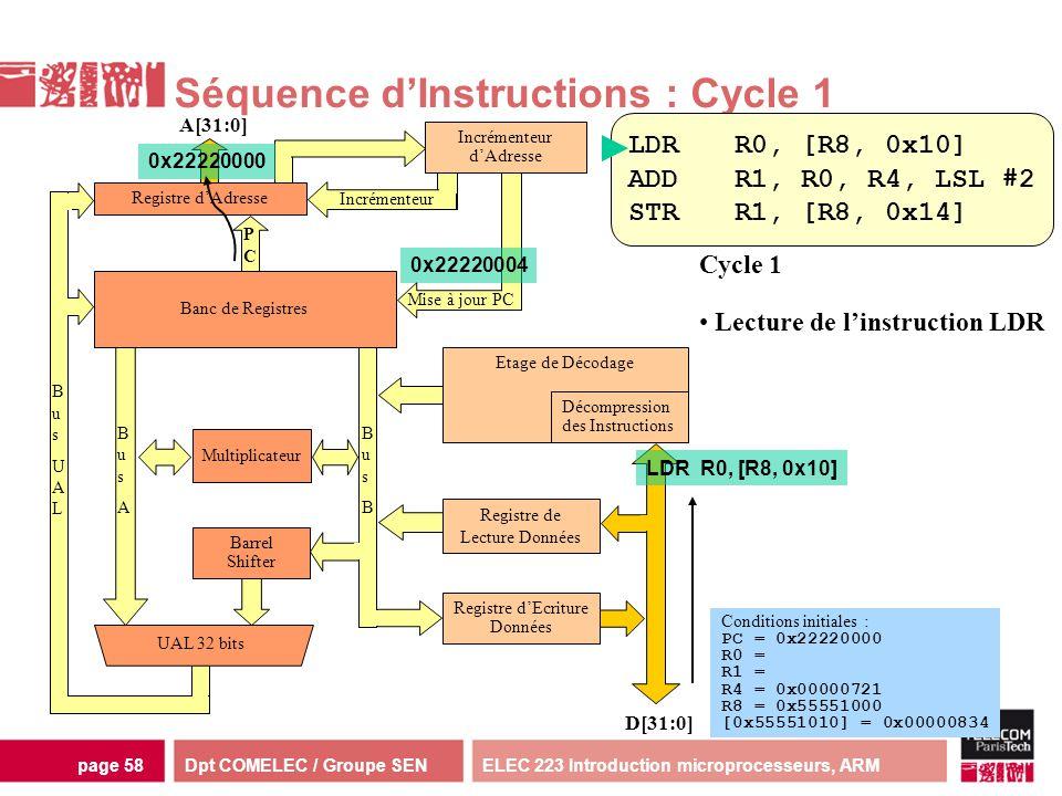 Dpt COMELEC / Groupe SENELEC 223 Introduction microprocesseurs, ARMpage 58 Multiplicateur Séquence dInstructions : Cycle 1 Incrémenteur dAdresse D[31: