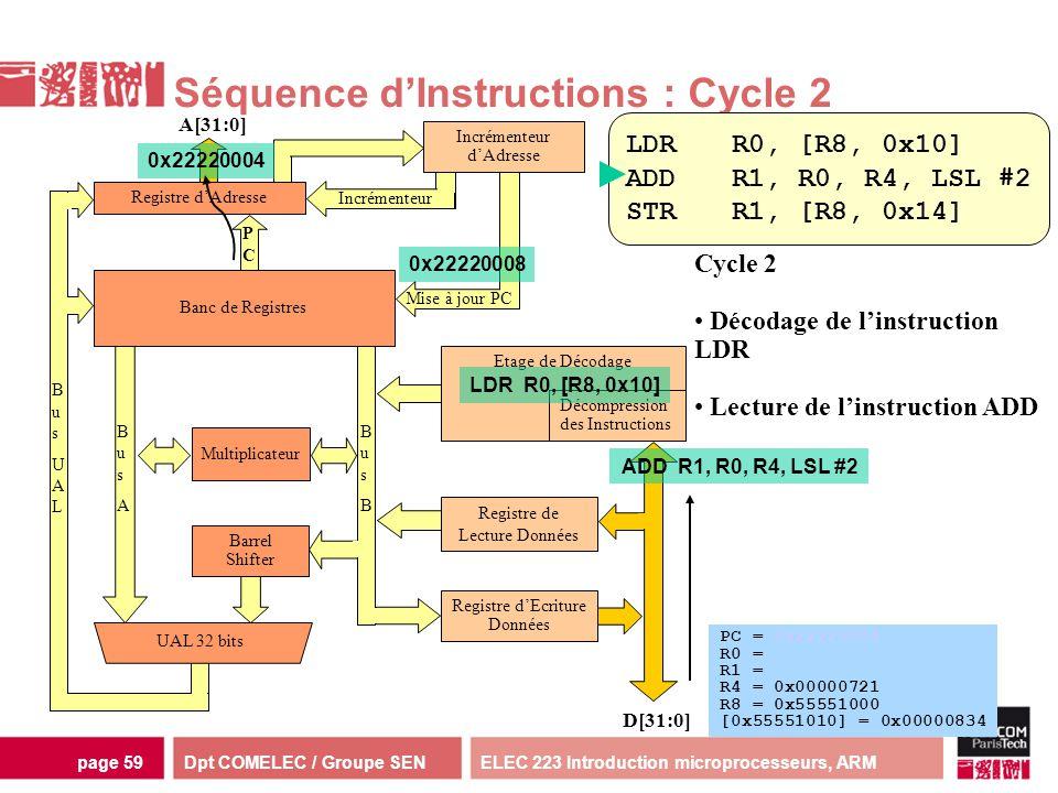 Dpt COMELEC / Groupe SENELEC 223 Introduction microprocesseurs, ARMpage 59 Multiplicateur Séquence dInstructions : Cycle 2 Incrémenteur dAdresse D[31: