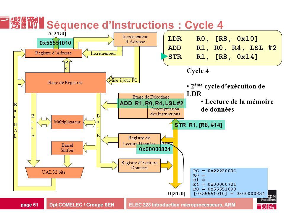 Dpt COMELEC / Groupe SENELEC 223 Introduction microprocesseurs, ARMpage 61 Multiplicateur Séquence dInstructions : Cycle 4 Incrémenteur dAdresse D[31: