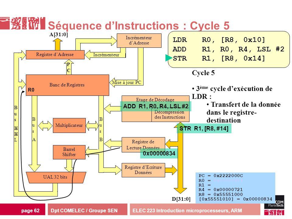 Dpt COMELEC / Groupe SENELEC 223 Introduction microprocesseurs, ARMpage 62 Multiplicateur Séquence dInstructions : Cycle 5 Incrémenteur dAdresse D[31: