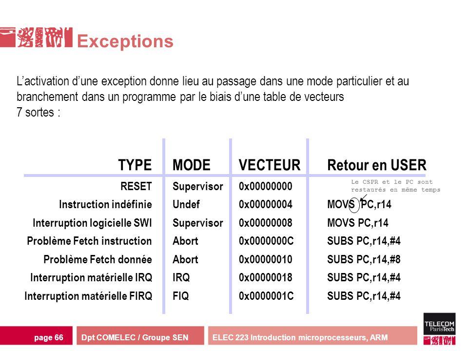 Dpt COMELEC / Groupe SENELEC 223 Introduction microprocesseurs, ARMpage 66 Exceptions Lactivation dune exception donne lieu au passage dans une mode p