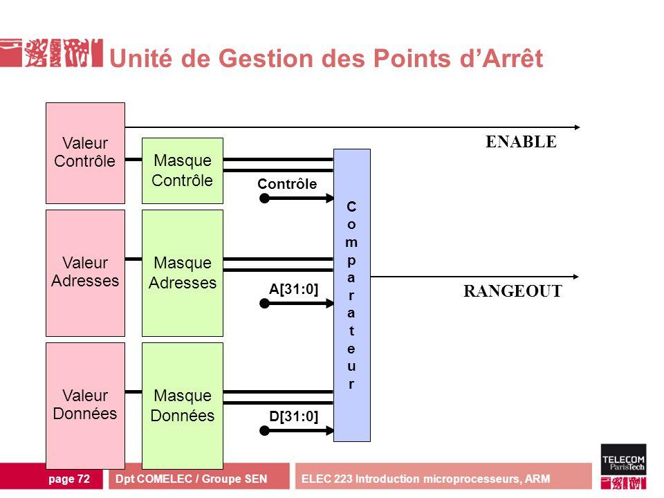 Dpt COMELEC / Groupe SENELEC 223 Introduction microprocesseurs, ARMpage 72 Unité de Gestion des Points dArrêt Contrôle Valeur Adresses Valeur Données
