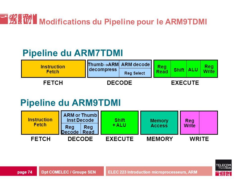 Dpt COMELEC / Groupe SENELEC 223 Introduction microprocesseurs, ARMpage 74 Modifications du Pipeline pour le ARM9TDMI Instruction Fetch Reg Select Reg