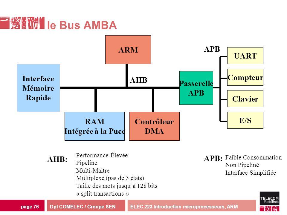 Dpt COMELEC / Groupe SENELEC 223 Introduction microprocesseurs, ARMpage 76 le Bus AMBA ARM RAM Intégrée à la Puce Interface Mémoire Rapide Contrôleur
