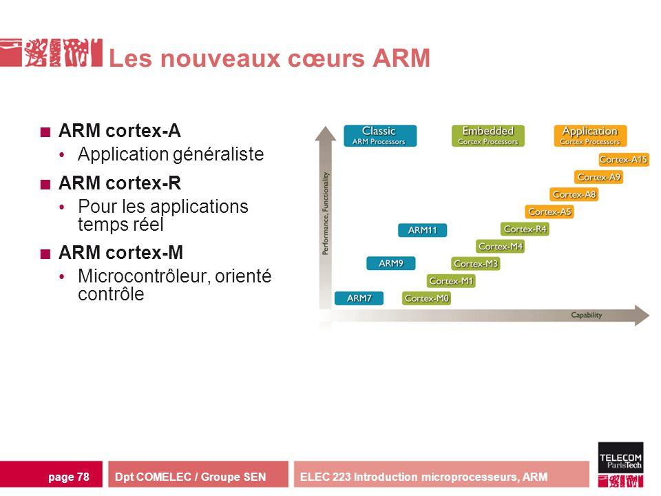 Dpt COMELEC / Groupe SENELEC 223 Introduction microprocesseurs, ARMpage 78 Les nouveaux cœurs ARM ARM cortex-A Application généraliste ARM cortex-R Po