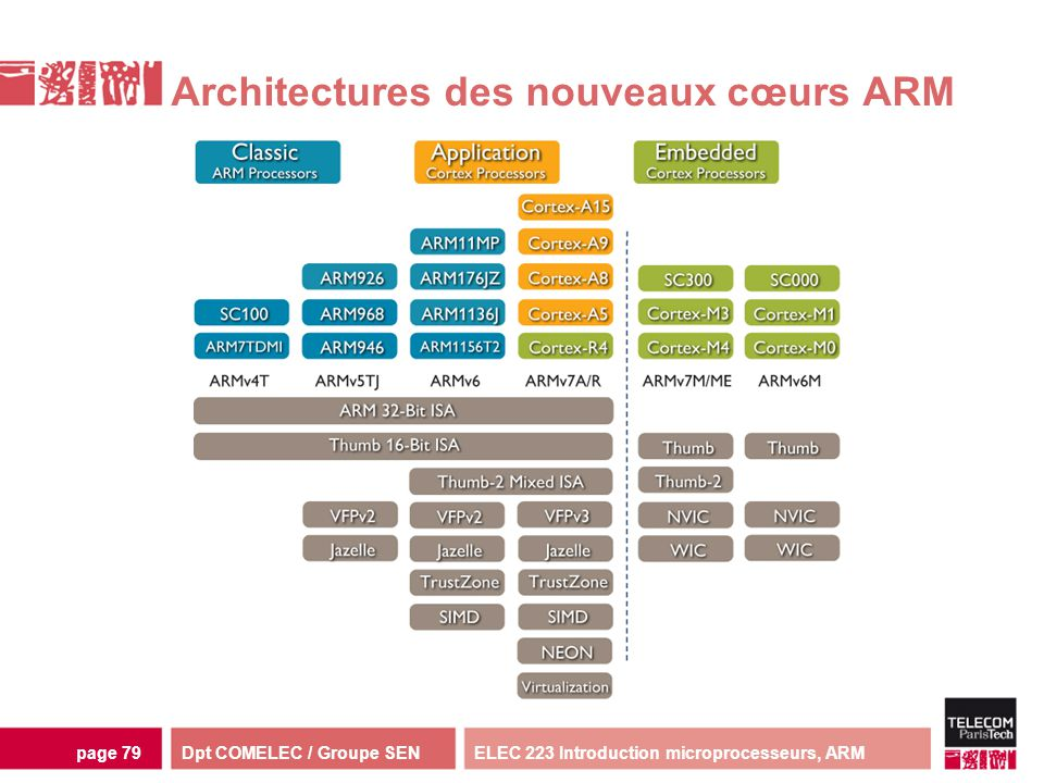 Dpt COMELEC / Groupe SENELEC 223 Introduction microprocesseurs, ARMpage 79 Architectures des nouveaux cœurs ARM