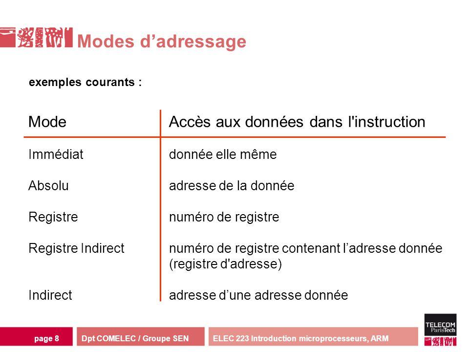 Dpt COMELEC / Groupe SENELEC 223 Introduction microprocesseurs, ARMpage 8 Modes dadressage exemples courants : ModeAccès aux données dans l'instructio