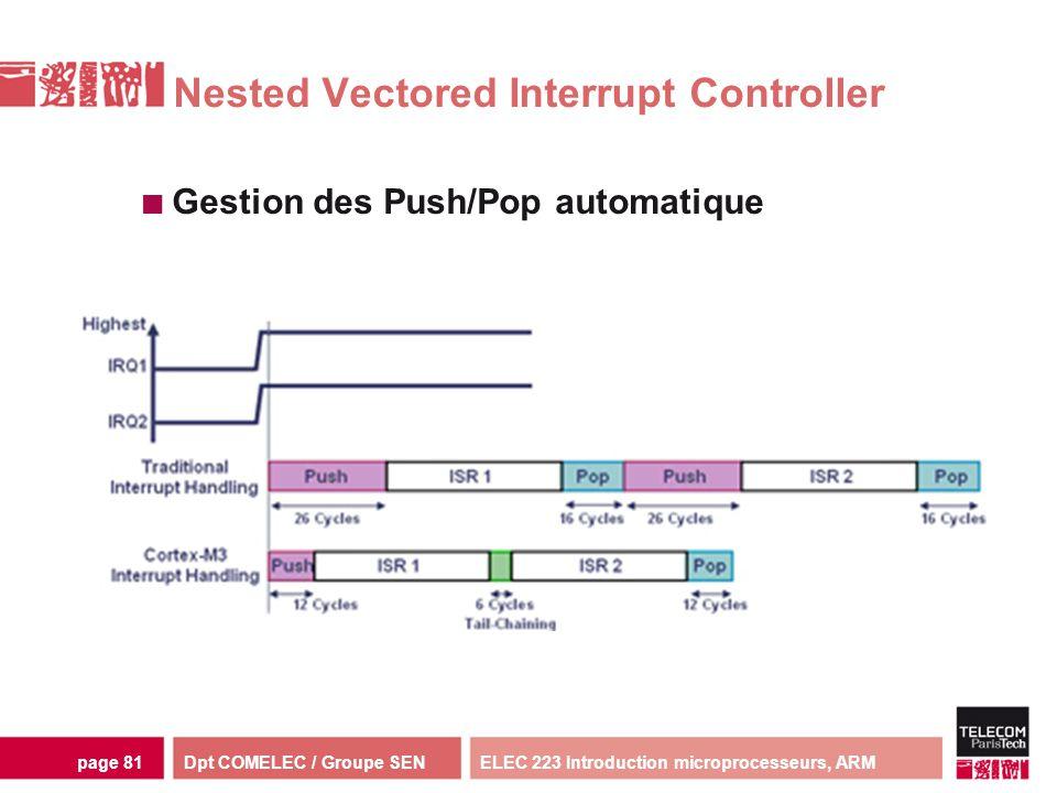 Dpt COMELEC / Groupe SENELEC 223 Introduction microprocesseurs, ARMpage 81 Nested Vectored Interrupt Controller Gestion des Push/Pop automatique
