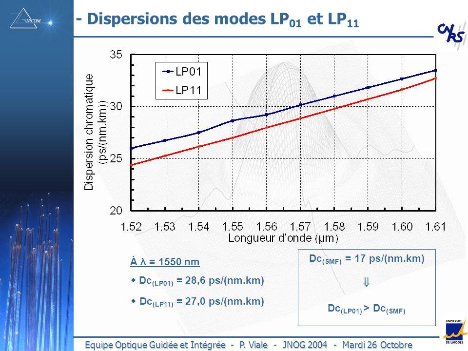 Equipe Optique Guidée et Intégrée - P.