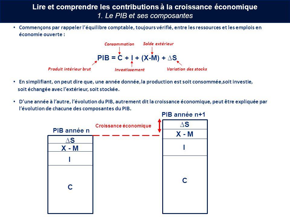Prenons un exemple chiffré en partant des données des années 2005 et 2006 en France, en milliards deuros, que nous avons simplifiées pour lexercice : PIB et ses composantes20052006Variation en mds PIB17101750+40 Consommation (C)13801410+30 Investissement (I)330345+15 Solde extérieur (X-M)-10-17-7 Variation de stock (S)1012+2 PIB = C + I + (X-M) + S Variation PIB = Variation (C + I + (X-M) + S) +40 = +30 + 15 -7 +2 La croissance économique sexplique bien par la variation de lensemble des composantes du PIB : On pourrait alors écrire : « Lévolution de la consommation a contribué pour 30 milliards deuros à la croissance économique de 40 milliards deuros ».