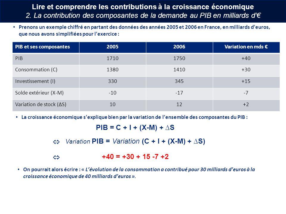 Continuons en convertissant nos évolutions en milliards deuros en évolution en % : PIB et ses composantes20052006Variation en mds Variation en % PIB17101750+40+ 2,3% Consommation (C)13801410+30+2,2% Investissement (I)330345+15+4,5% Solde extérieur (X-M)-10-17-7-70% Variation de stock (S)1012+2+20% PIB = C + I + (X-M) + S Variation PIB = Variation (C + I + (X-M) + S) +2,3 = +2,2 + 4,5 -70 +20 Lire et comprendre les contributions à la croissance économique 3.