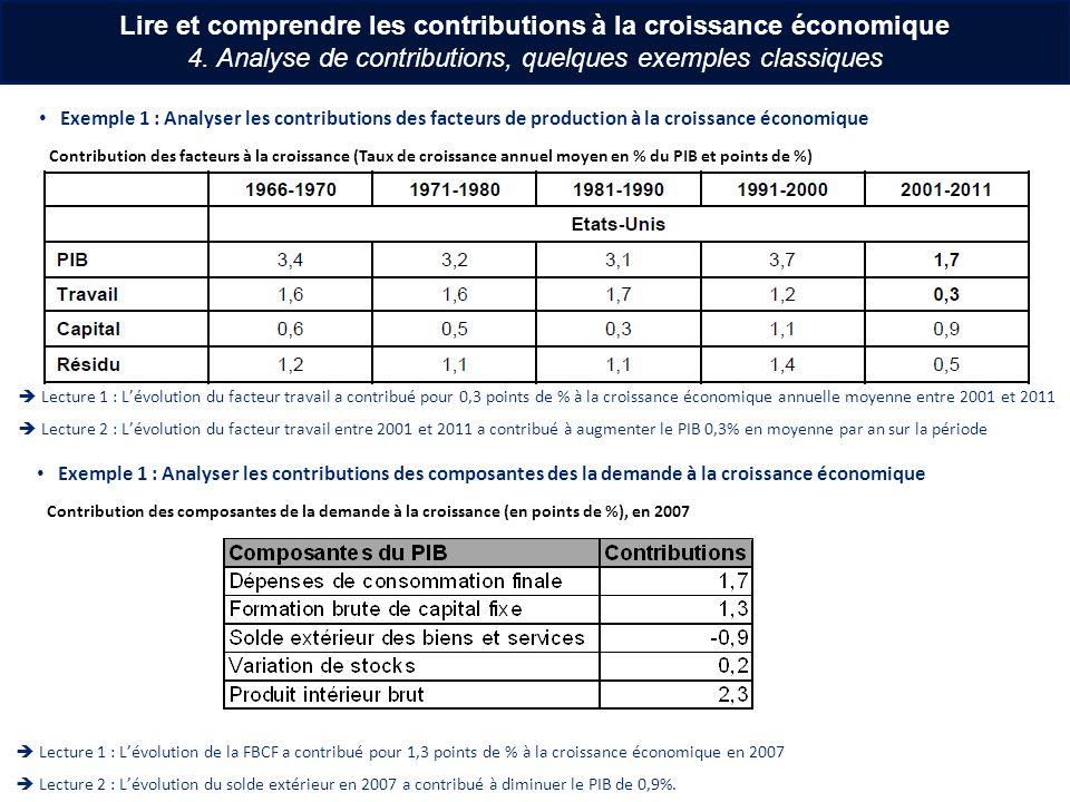 Lire et comprendre les contributions à la croissance économique 4. Analyse de contributions, quelques exemples classiques Exemple 1 : Analyser les con