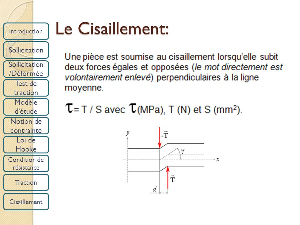 Introduction Sollicitation /Déformée Test de traction Modèle détude Notion de contrainte Loi de Hooke Condition de résistance Traction Cisaillement Le Cisaillement: Le Cisaillement: