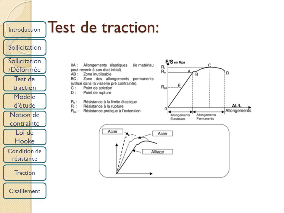 Introduction Sollicitation /Déformée Test de traction Modèle détude Notion de contrainte Loi de Hooke Condition de résistance Traction Cisaillement Te