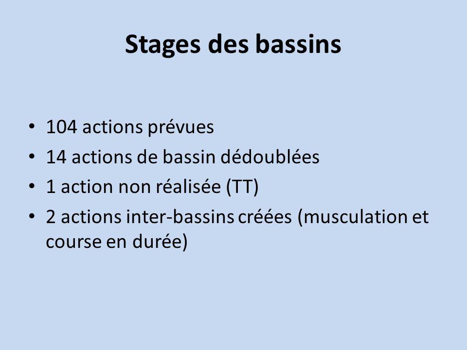 Stages des bassins 104 actions prévues 14 actions de bassin dédoublées 1 action non réalisée (TT) 2 actions inter-bassins créées (musculation et course en durée)