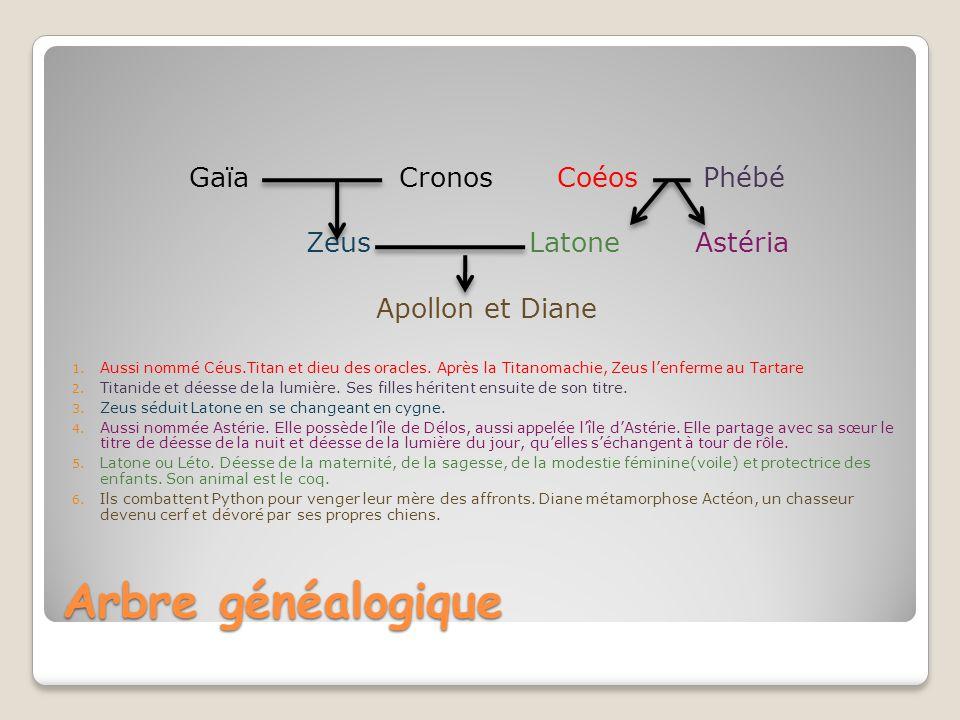 Arbre généalogique Gaïa Cronos Coéos Phébé Zeus Latone Astéria Apollon et Diane 1. Aussi nommé Céus.Titan et dieu des oracles. Après la Titanomachie,