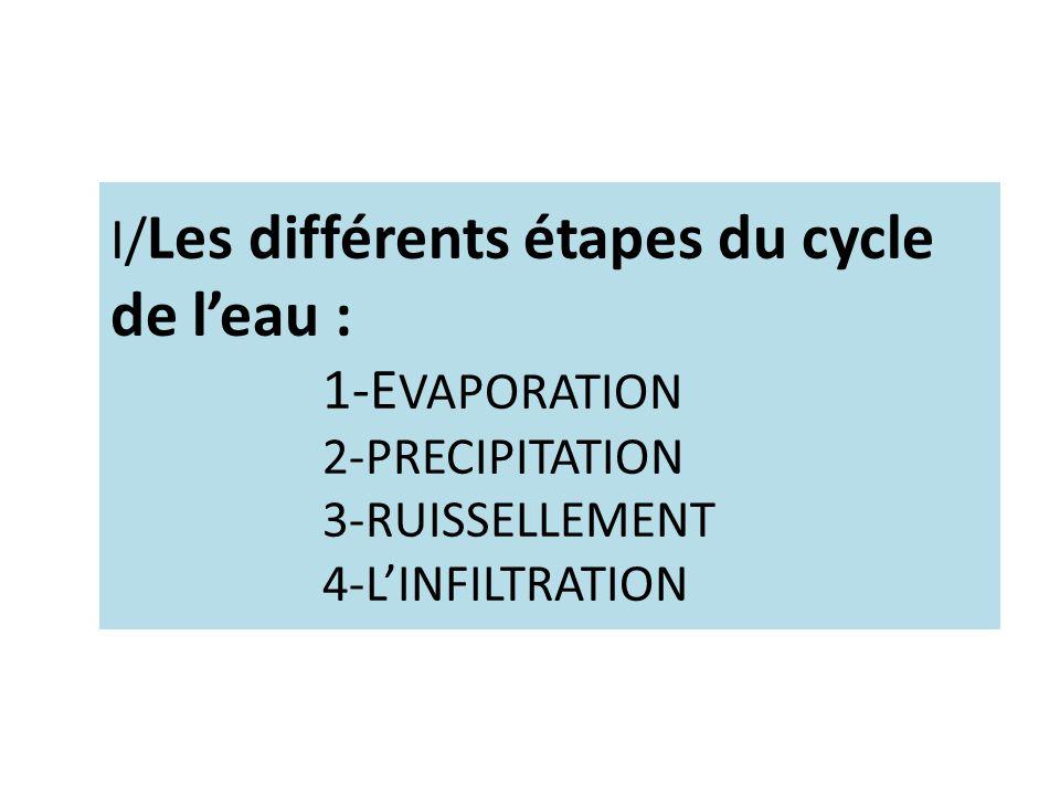 I/ Les différents étapes du cycle de leau : 1-E VAPORATION 2-PRECIPITATION 3-RUISSELLEMENT 4-LINFILTRATION