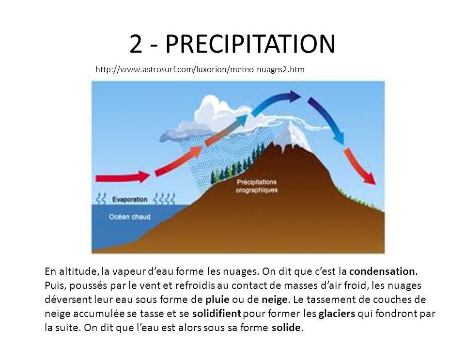 2 - PRECIPITATION En altitude, la vapeur deau forme les nuages. On dit que cest la condensation. Puis, poussés par le vent et refroidis au contact de