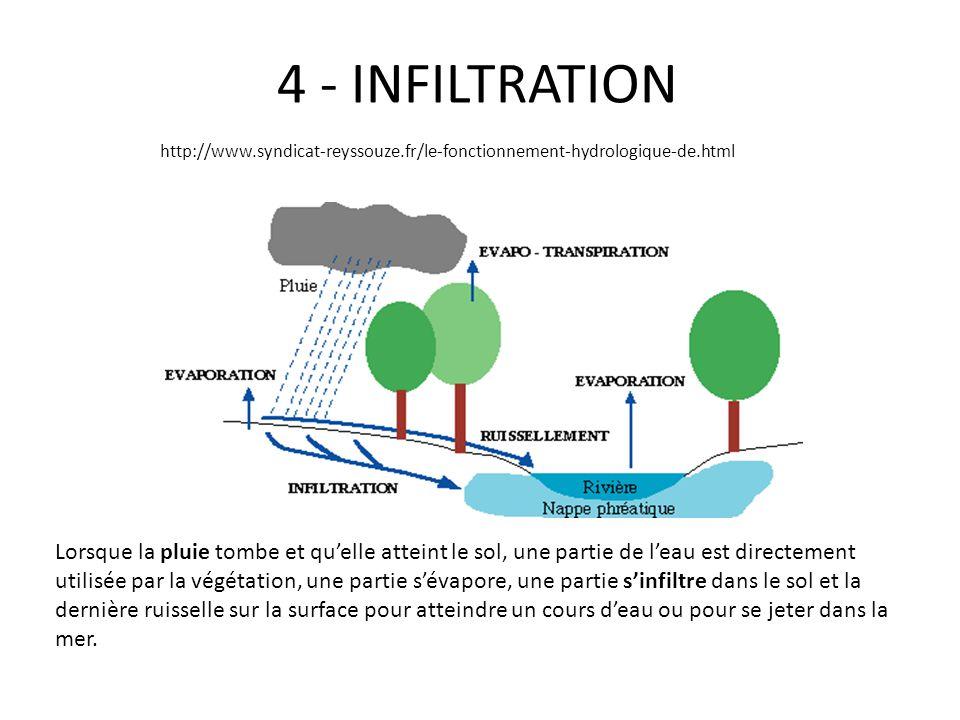 4 - INFILTRATION Lorsque la pluie tombe et quelle atteint le sol, une partie de leau est directement utilisée par la végétation, une partie sévapore,