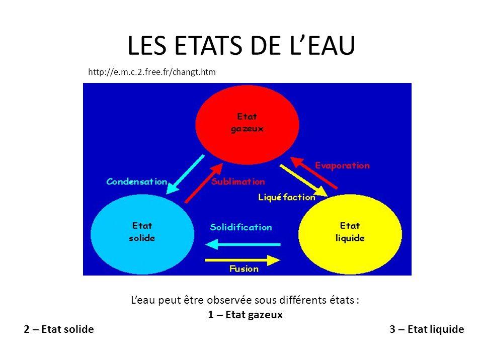 III/RECAPITULATIF SUR LE CYCLE DE LEAU