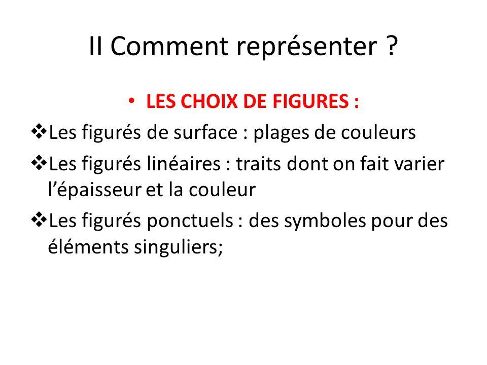 II Comment représenter ? LES CHOIX DE FIGURES : Les figurés de surface : plages de couleurs Les figurés linéaires : traits dont on fait varier lépaiss