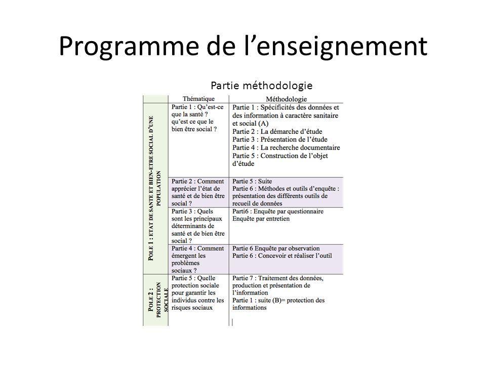 Programme de lenseignement Partie méthodologie