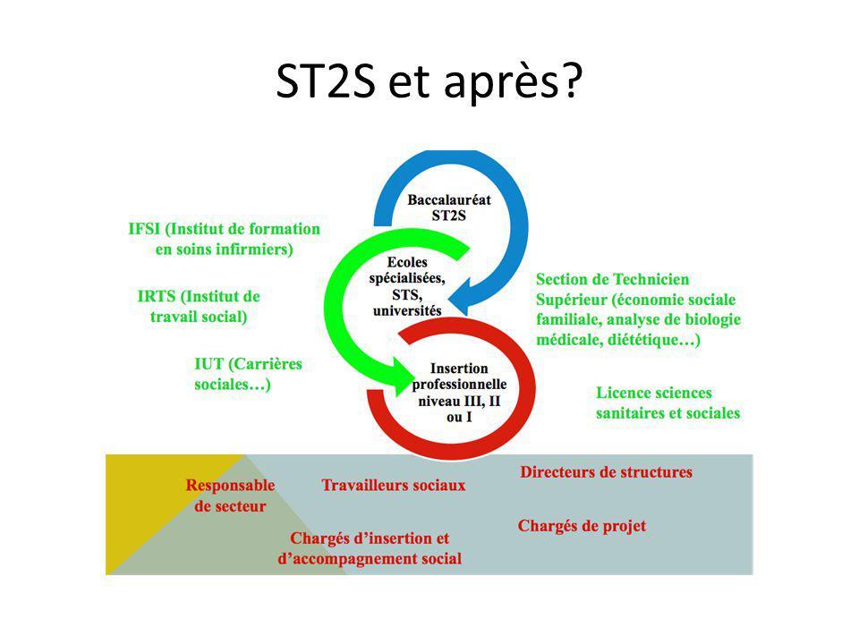 ST2S et après?