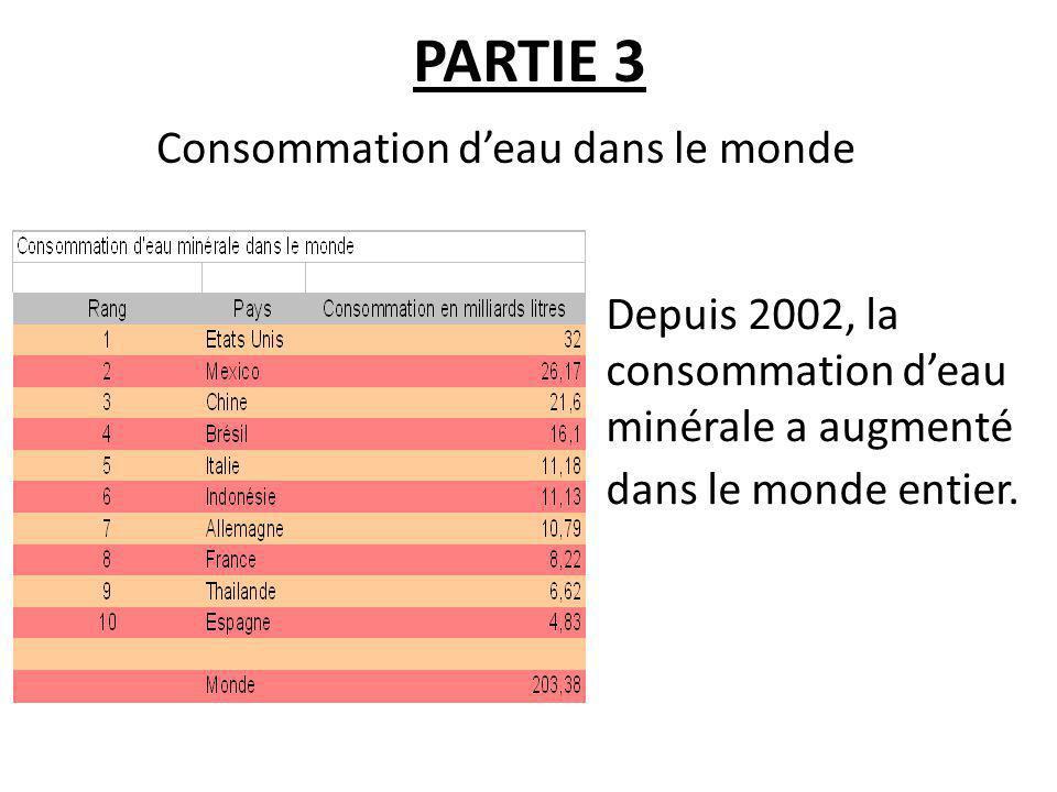 PARTIE 3 Consommation deau dans le monde Depuis 2002, la consommation deau minérale a augmenté dans le monde entier.