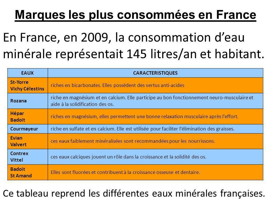 Marques les plus consommées en France En France, en 2009, la consommation deau minérale représentait 145 litres/an et habitant. Ce tableau reprend les