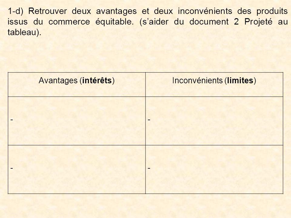 Avantages (intérêts)Inconvénients (limites) - - - - 1-d) Retrouver deux avantages et deux inconvénients des produits issus du commerce équitable.