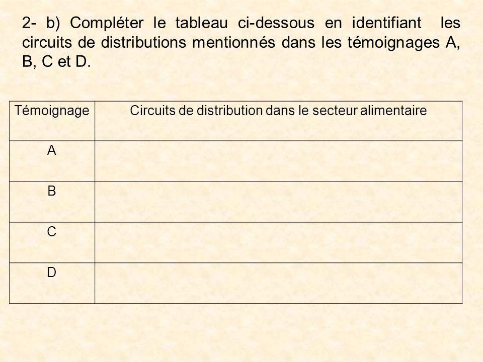 2- b) Compléter le tableau ci-dessous en identifiant les circuits de distributions mentionnés dans les témoignages A, B, C et D.