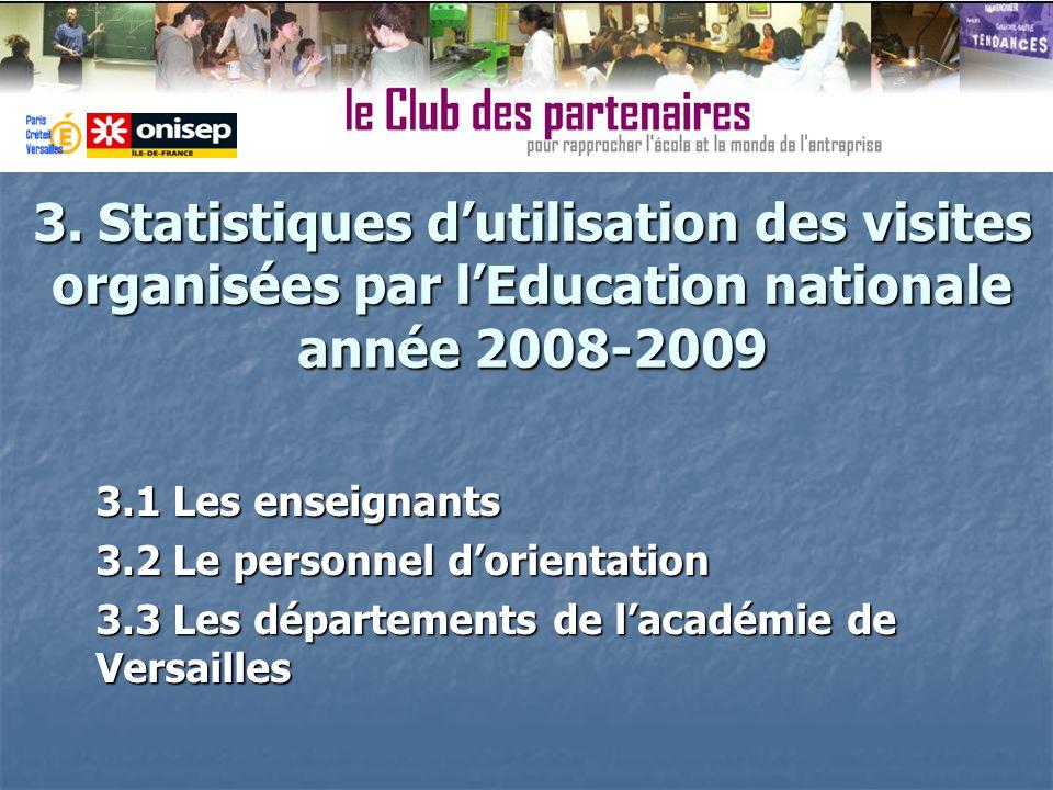 3. Statistiques dutilisation des visites organisées par lEducation nationale année 2008-2009 3.1 Les enseignants 3.2 Le personnel dorientation 3.3 Les
