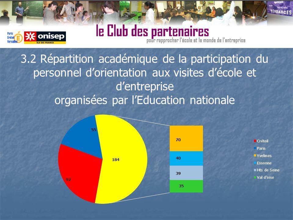 3.2 Répartition académique de la participation du personnel dorientation aux visites décole et dentreprise organisées par lEducation nationale