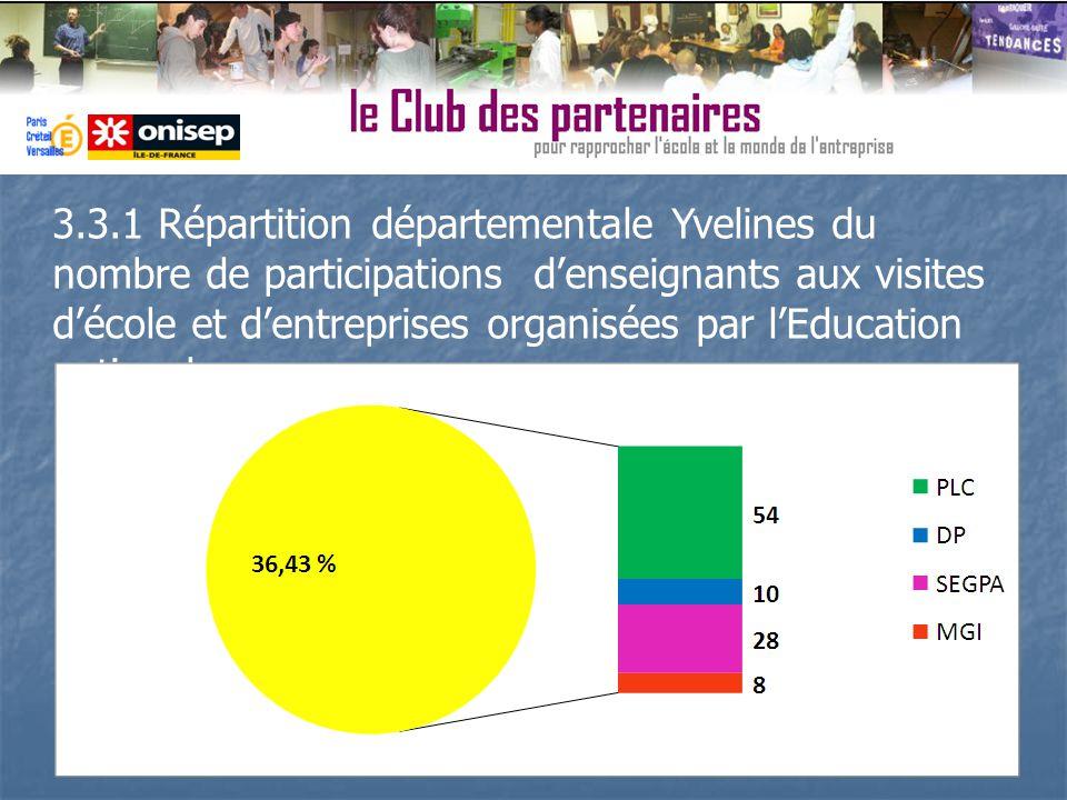 3.3.1 Répartition départementale Yvelines du nombre de participations denseignants aux visites décole et dentreprises organisées par lEducation nation