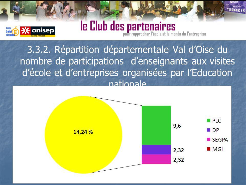 3.3.2. Répartition départementale Val dOise du nombre de participations denseignants aux visites décole et dentreprises organisées par lEducation nati
