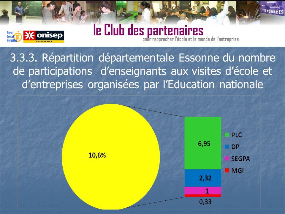3.3.3. Répartition départementale Essonne du nombre de participations denseignants aux visites décole et dentreprises organisées par lEducation nation