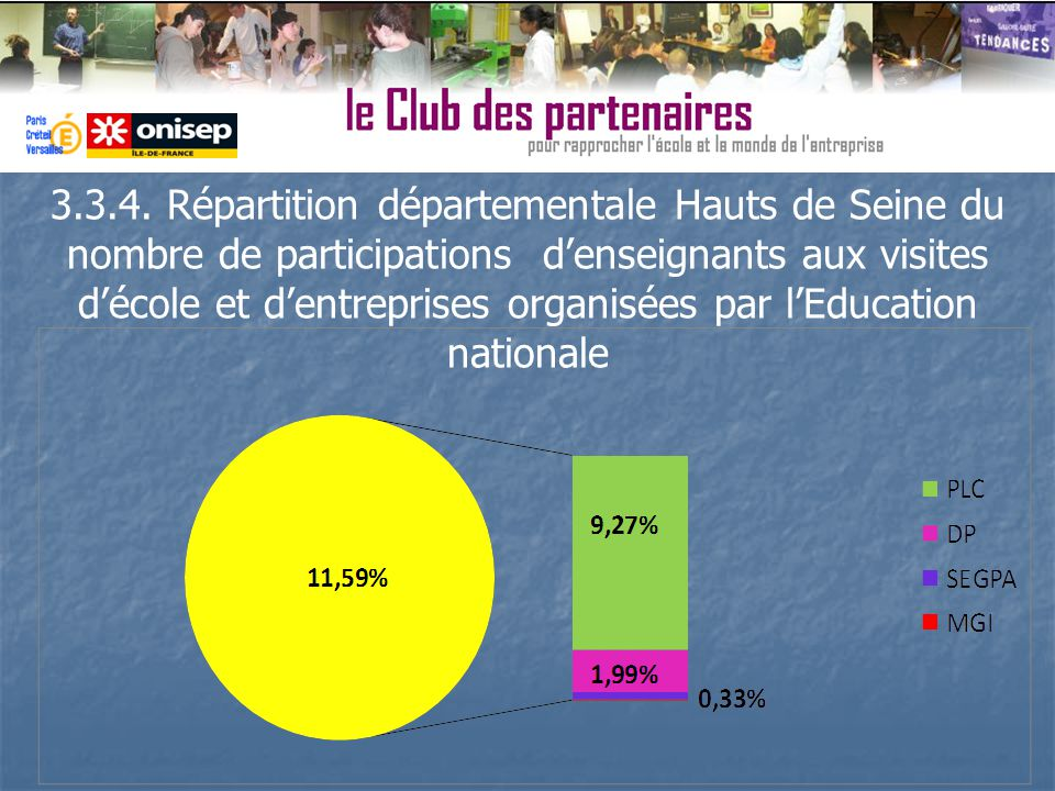 3.3.4. Répartition départementale Hauts de Seine du nombre de participations denseignants aux visites décole et dentreprises organisées par lEducation