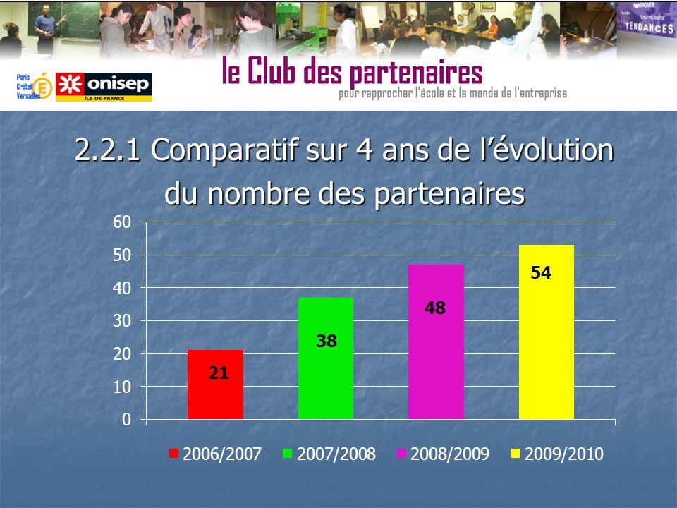 2.2.1 Comparatif sur 4 ans de lévolution du nombre des partenaires