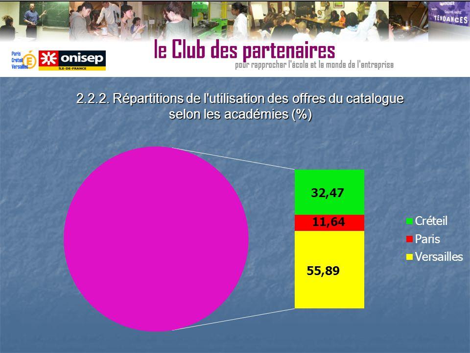 2.2.2. Répartitions de l'utilisation des offres du catalogue selon les académies (%)