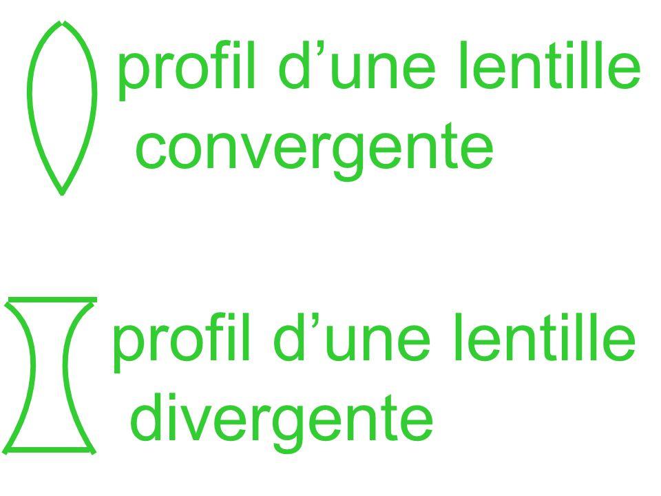 profil dune lentille convergente profil dune lentille divergente