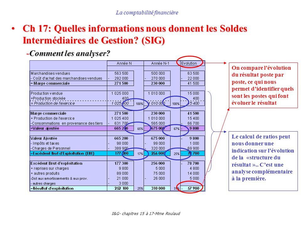I&G- chapitres 15 à 17-Mme Roulaud La comptabilité financière Ch 17: Quelles informations nous donnent les Soldes Intermédiaires de Gestion? (SIG)Ch 1