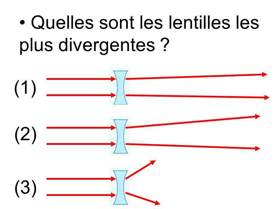 Quelles sont les lentilles les plus convergentes ? (1) (2) (3)