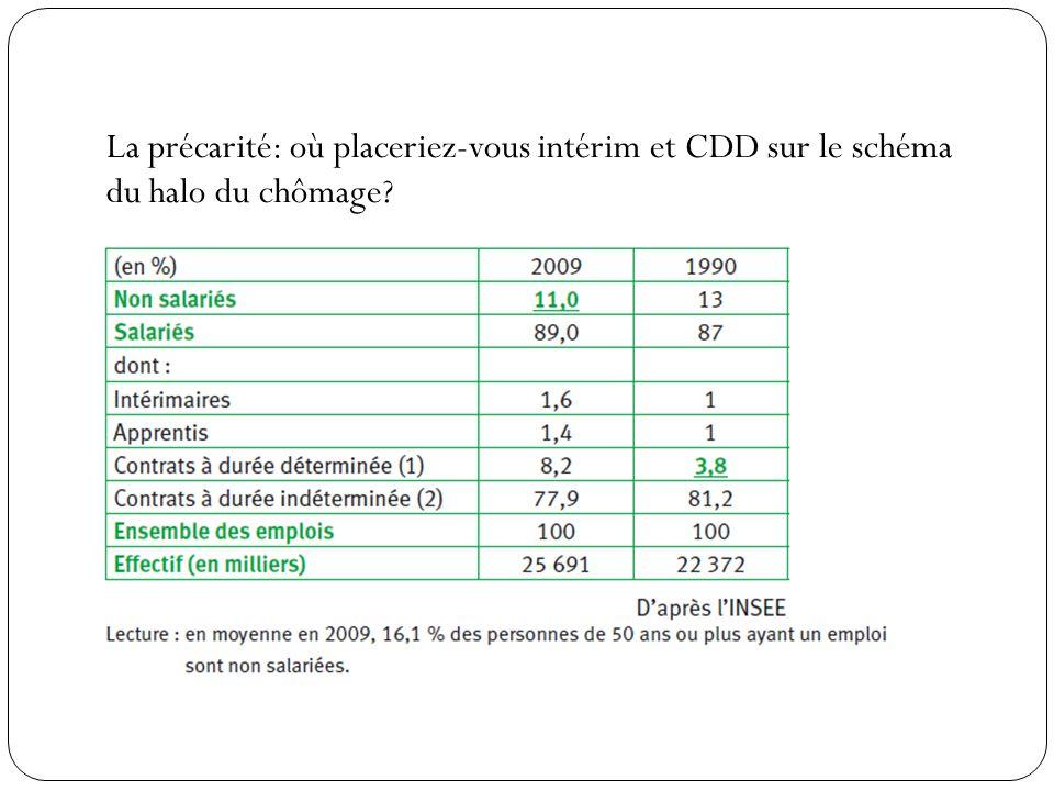 La précarité: où placeriez-vous intérim et CDD sur le schéma du halo du chômage?