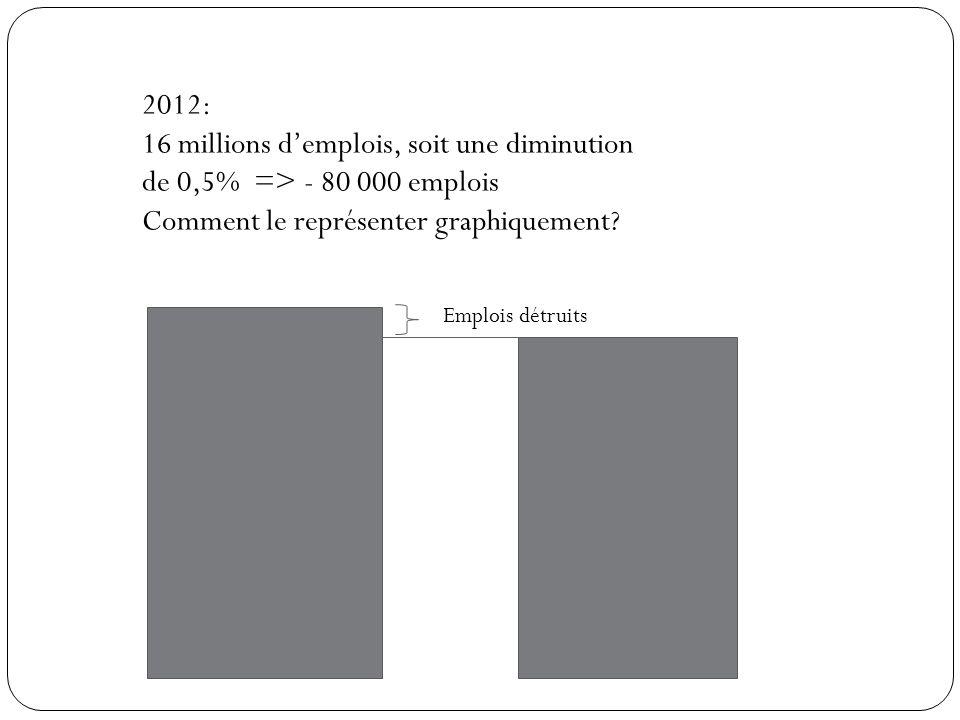 2012: 16 millions demplois, soit une diminution de 0,5% => - 80 000 emplois Comment le représenter graphiquement? Emplois détruits