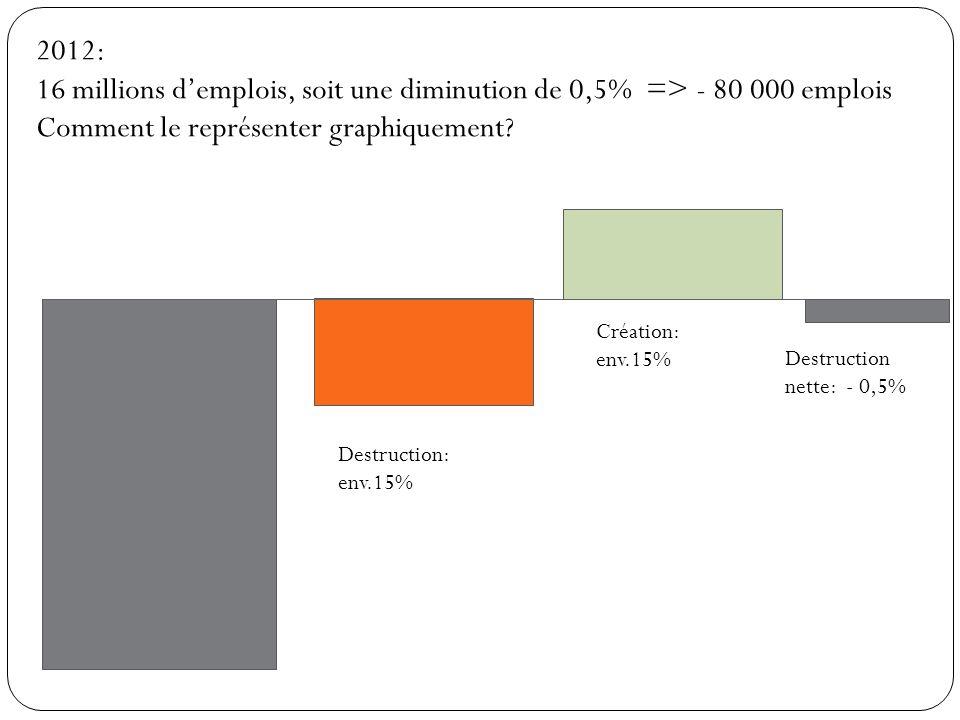 2012: 16 millions demplois, soit une diminution de 0,5% => - 80 000 emplois Comment le représenter graphiquement? Destruction: env.15% Création: env.1