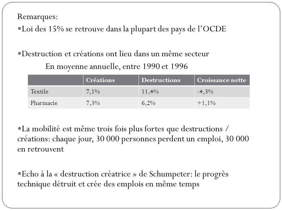 Remarques: Loi des 15% se retrouve dans la plupart des pays de lOCDE Destruction et créations ont lieu dans un même secteur En moyenne annuelle, entre 1990 et 1996 La mobilité est même trois fois plus fortes que destructions / créations: chaque jour, 30 000 personnes perdent un emploi, 30 000 en retrouvent Echo à la « destruction créatrice » de Schumpeter: le progrès technique détruit et crée des emplois en même temps CréationsDestructionsCroissance nette Textile7,1%11,4%-4,3% Pharmacie7,3%6,2%+1,1%