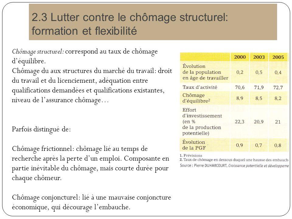 2.3 Lutter contre le chômage structurel: formation et flexibilité Chômage structurel: correspond au taux de chômage déquilibre.