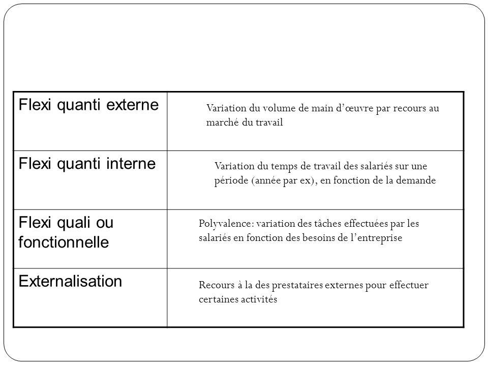 Flexi quanti externe Flexi quanti interne Flexi quali ou fonctionnelle Externalisation Variation du volume de main dœuvre par recours au marché du tra
