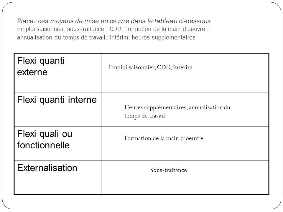 Placez ces moyens de mise en œuvre dans le tableau ci-dessous: Emploi saisonnier; sous-traitance ; CDD ; formation de la main doeuvre ; annualisation